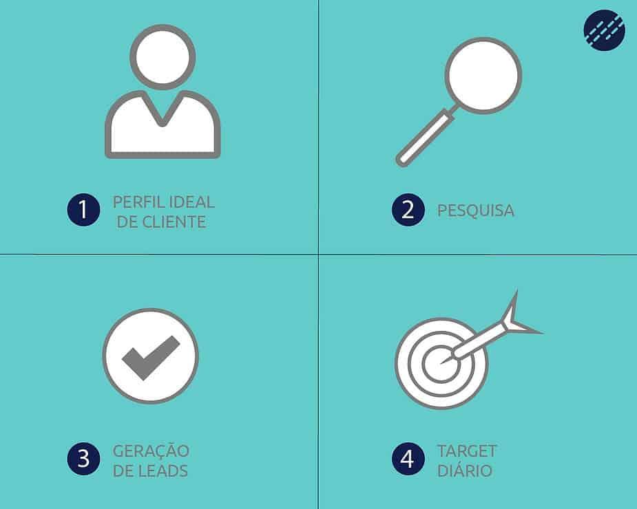etapas-min O que todo gestor precisa saber sobre Inteligência Comercial - Processo de Vendas