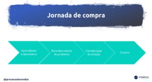 Jornada-de-compra-300x163 Processo de vendas: O que é e como implementar? - Processo de Vendas