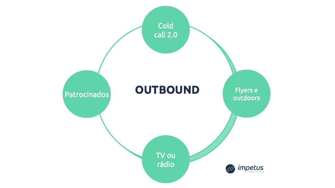 Slide1 Simplificando a geração de leads - Processo de Vendas